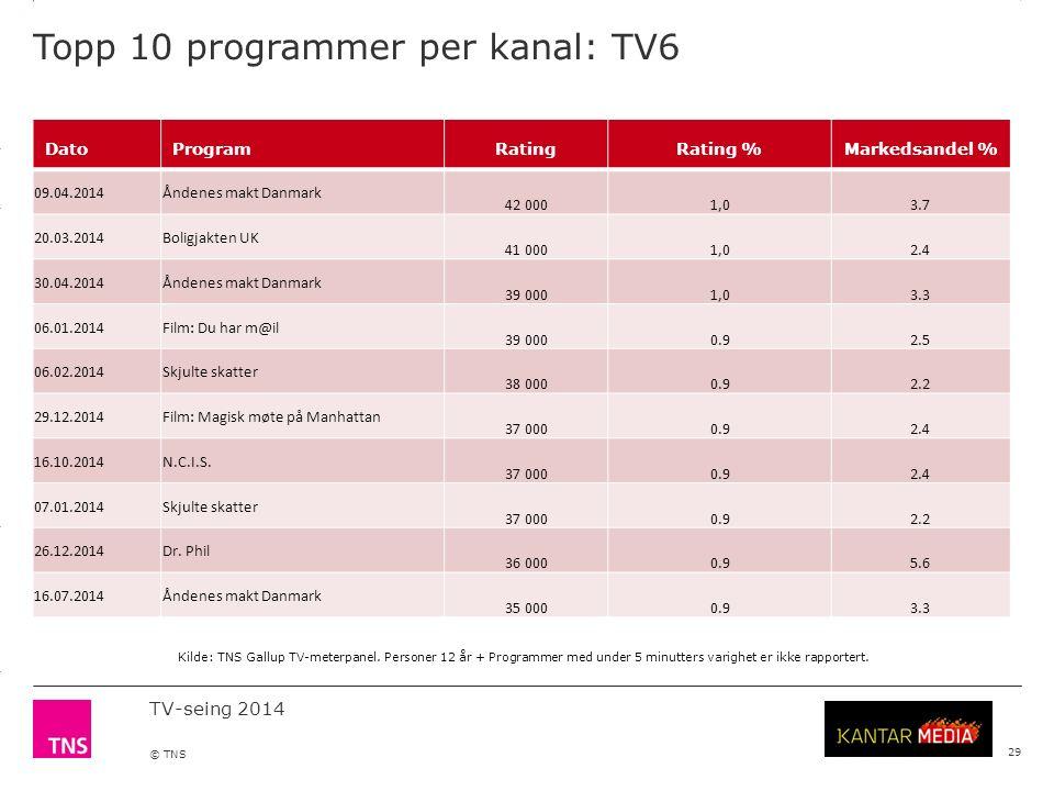 3.14 X AXIS 6.65 BASE MARGIN 5.95 TOP MARGIN 4.52 CHART TOP 11.90 LEFT MARGIN 11.90 RIGHT MARGIN TV-seing 2014 © TNS Topp 10 programmer per kanal: TV6 29 DatoProgramRatingRating %Markedsandel % 09.04.2014Åndenes makt Danmark 42 0001,03.7 20.03.2014Boligjakten UK 41 0001,02.4 30.04.2014Åndenes makt Danmark 39 0001,03.3 06.01.2014Film: Du har m@il 39 0000.92.5 06.02.2014Skjulte skatter 38 0000.92.2 29.12.2014Film: Magisk møte på Manhattan 37 0000.92.4 16.10.2014N.C.I.S.