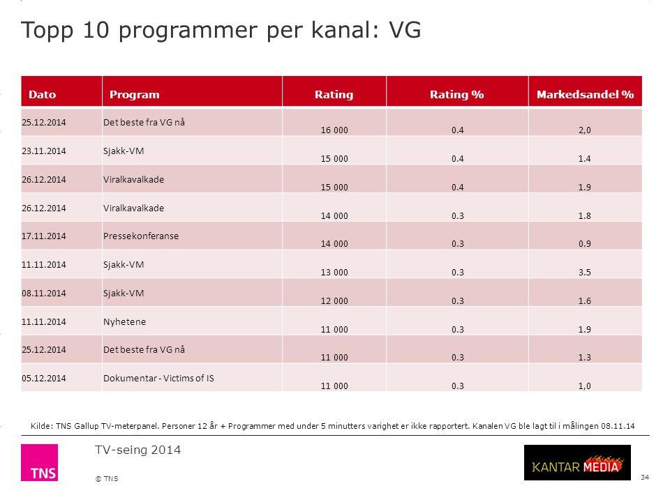 3.14 X AXIS 6.65 BASE MARGIN 5.95 TOP MARGIN 4.52 CHART TOP 11.90 LEFT MARGIN 11.90 RIGHT MARGIN TV-seing 2014 © TNS Topp 10 programmer per kanal: VG