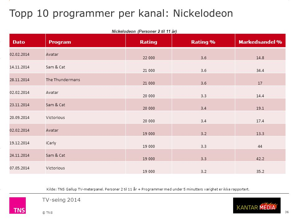 3.14 X AXIS 6.65 BASE MARGIN 5.95 TOP MARGIN 4.52 CHART TOP 11.90 LEFT MARGIN 11.90 RIGHT MARGIN TV-seing 2014 © TNS Topp 10 programmer per kanal: Nickelodeon 36 DatoProgramRatingRating %Markedsandel % 02.02.2014Avatar 22 0003.614.8 14.11.2014Sam & Cat 21 0003.634.4 28.11.2014The Thundermans 21 0003.617 02.02.2014Avatar 20 0003.314.4 23.11.2014Sam & Cat 20 0003.419.1 20.09.2014Victorious 20 0003.417.4 02.02.2014Avatar 19 0003.213.3 19.12.2014iCarly 19 0003.344 24.11.2014Sam & Cat 19 0003.342.2 07.05.2014Victorious 19 0003.235.2 Kilde: TNS Gallup TV-meterpanel.