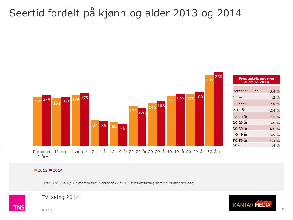 3.14 X AXIS 6.65 BASE MARGIN 5.95 TOP MARGIN 4.52 CHART TOP 11.90 LEFT MARGIN 11.90 RIGHT MARGIN TV-seing 2014 © TNS Seertid fordelt på kjønn og alder 2013 og 2014 8 Kilde: TNS Gallup TV-meterpanel.