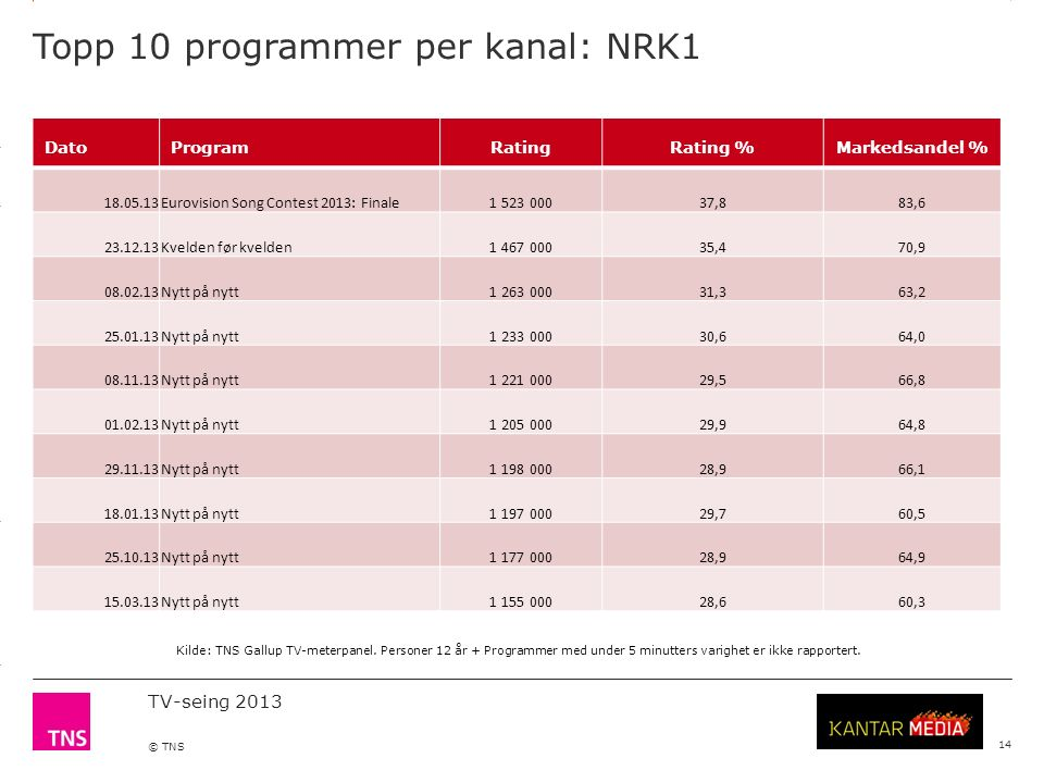 3.14 X AXIS 6.65 BASE MARGIN 5.95 TOP MARGIN 4.52 CHART TOP 11.90 LEFT MARGIN 11.90 RIGHT MARGIN TV-seing 2013 © TNS Topp 10 programmer per kanal: NRK1 14 DatoProgramRatingRating %Markedsandel % 18.05.13Eurovision Song Contest 2013: Finale1 523 00037,883,6 23.12.13Kvelden før kvelden1 467 00035,470,9 08.02.13Nytt på nytt1 263 00031,363,2 25.01.13Nytt på nytt1 233 00030,664,0 08.11.13Nytt på nytt1 221 00029,566,8 01.02.13Nytt på nytt1 205 00029,964,8 29.11.13Nytt på nytt1 198 00028,966,1 18.01.13Nytt på nytt1 197 00029,760,5 25.10.13Nytt på nytt1 177 00028,964,9 15.03.13Nytt på nytt1 155 00028,660,3 Kilde: TNS Gallup TV-meterpanel.