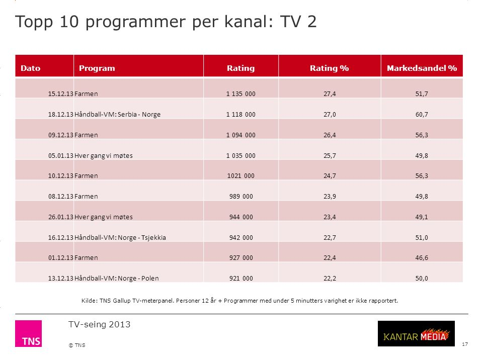 3.14 X AXIS 6.65 BASE MARGIN 5.95 TOP MARGIN 4.52 CHART TOP 11.90 LEFT MARGIN 11.90 RIGHT MARGIN TV-seing 2013 © TNS Topp 10 programmer per kanal: TV