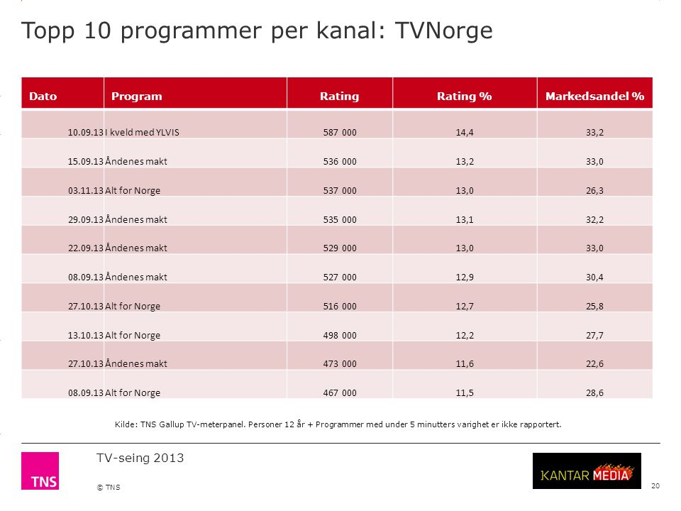 3.14 X AXIS 6.65 BASE MARGIN 5.95 TOP MARGIN 4.52 CHART TOP 11.90 LEFT MARGIN 11.90 RIGHT MARGIN TV-seing 2013 © TNS Topp 10 programmer per kanal: TVN