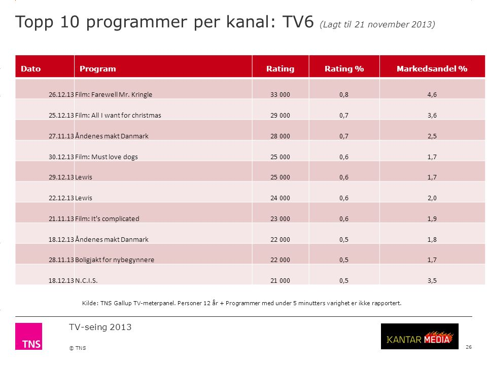 3.14 X AXIS 6.65 BASE MARGIN 5.95 TOP MARGIN 4.52 CHART TOP 11.90 LEFT MARGIN 11.90 RIGHT MARGIN TV-seing 2013 © TNS Topp 10 programmer per kanal: TV6 (Lagt til 21 november 2013) 26 DatoProgramRatingRating %Markedsandel % 26.12.13Film: Farewell Mr.