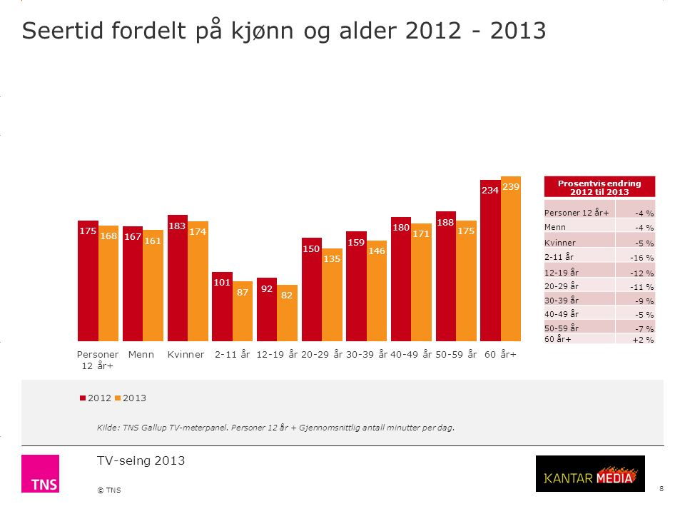 3.14 X AXIS 6.65 BASE MARGIN 5.95 TOP MARGIN 4.52 CHART TOP 11.90 LEFT MARGIN 11.90 RIGHT MARGIN TV-seing 2013 © TNS Seertid fordelt på kjønn og alder 2012 - 2013 8 Kilde: TNS Gallup TV-meterpanel.