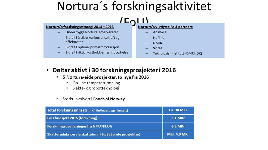 Nortura´s forskningsaktivitet (FoU) Nortura´s forskningsstrategi 2013 – 2018 – Underbygge Nortura´s merkevarer – Bidra til å sikre konkurransekraft og effektivitet – Bidra til optimal primærproduksjon – Bidra til riktig kosthold, ernæring og helse Nortura´s viktigste FoU-partnere – Animalia – Nofima – NMBU – Sintef – Teknologisk Institutt - DMRI (DK) Total forskningsinnsats i kr (inkludert egeninnsats) Ca.