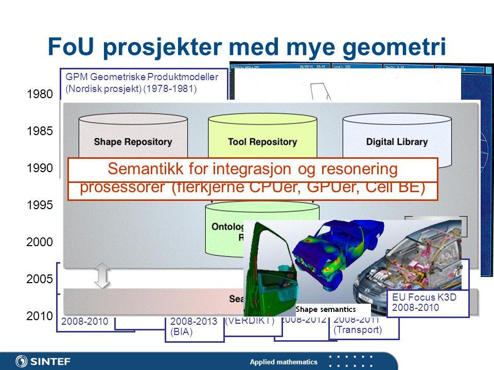 Applied mathematics EU SAGA 2008-2012 FoU prosjekter med mye geometri 1980 1985 1990 1995 2000 2005 2010 GPM Geometriske Produktmodeller (Nordisk pros