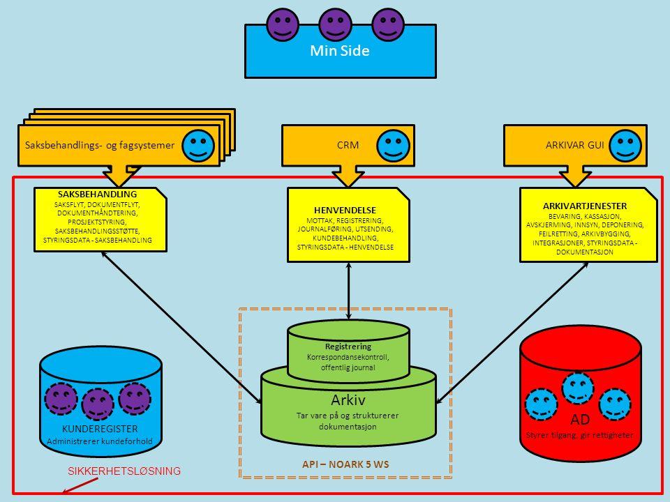 Saksbehandlings- og fagsystemer API – NOARK 5 WS Arkiv Tar vare på og strukturerer dokumentasjon ARKIVARTJENESTER BEVARING, KASSASJON, AVSKJERMING, INNSYN, DEPONERING, FEILRETTING, ARKIVBYGGING, INTEGRASJONER, STYRINGSDATA - DOKUMENTASJON HENVENDELSE MOTTAK, REGISTRERING, JOURNALFØRING, UTSENDING, KUNDEBEHANDLING, STYRINGSDATA - HENVENDELSE SAKSBEHANDLING SAKSFLYT, DOKUMENTFLYT, DOKUMENTHÅNDTERING, PROSJEKTSTYRING, SAKSBEHANDLINGSSTØTTE, STYRINGSDATA - SAKSBEHANDLING Registrering Korrespondansekontroll, offentlig journal Min Side AD Styrer tilgang, gir rettigheter Saksbehandlings- og fagsystemerCRMARKIVAR GUI SIKKERHETSLØSNING KUNDEREGISTER Administrerer kundeforhold