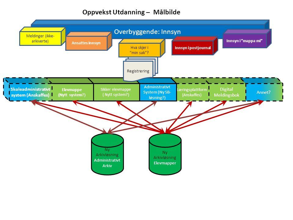 Annet? Digital Meldingsbok Læringsplattform (Anskaffes) Administrativt System (Ny SB- løsning?) Sikker elevmappe ( Nytt system?) Overbyggende: Innsyn