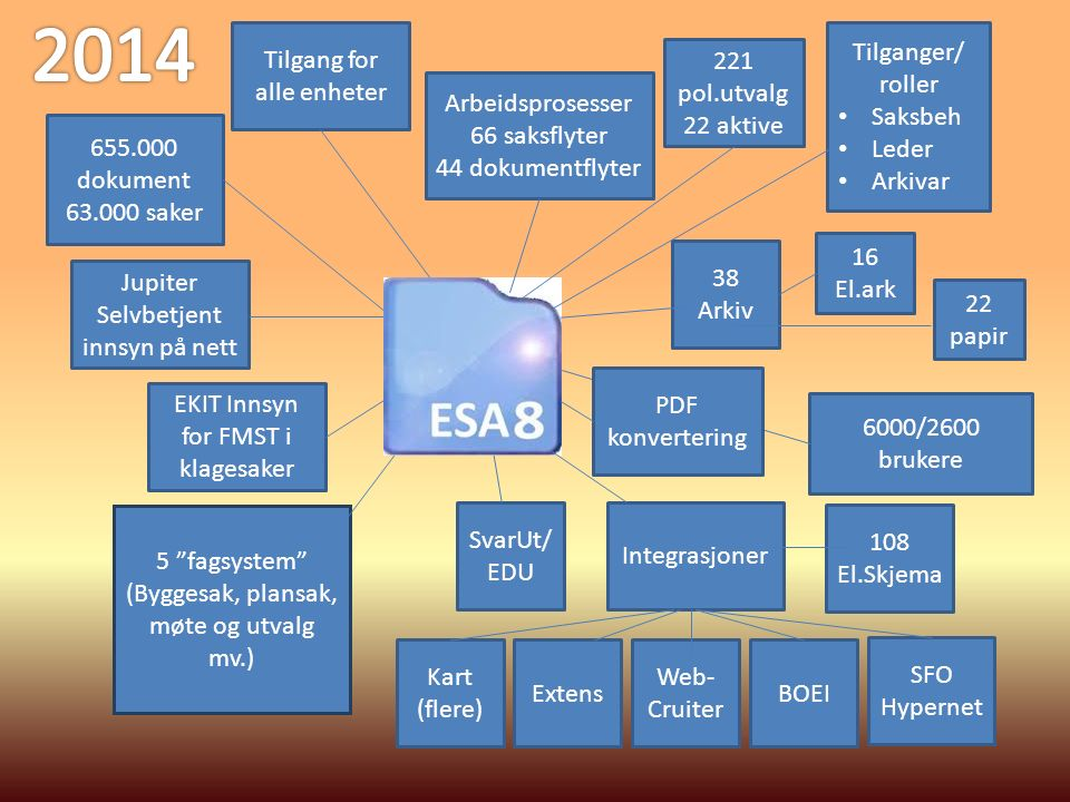38 Arkiv 221 pol.utvalg 22 aktive Integrasjoner BOEI Web- Cruiter Extens Kart (flere) Tilgang for alle enheter Jupiter Selvbetjent innsyn på nett 5 fagsystem (Byggesak, plansak, møte og utvalg mv.) Tilganger/ roller Saksbeh Leder Arkivar 655.000 dokument 63.000 saker 108 El.Skjema SvarUt/ EDU 6000/2600 brukere SFO Hypernet EKIT Innsyn for FMST i klagesaker 16 El.ark 22 papir Arbeidsprosesser 66 saksflyter 44 dokumentflyter PDF konvertering