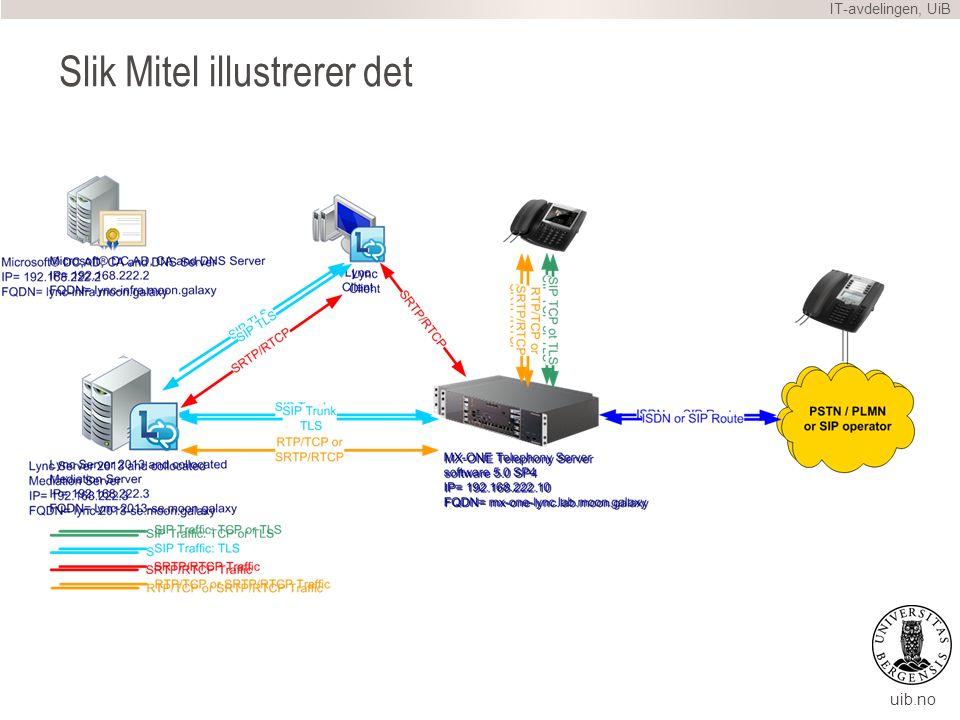 uib.no Slik Mitel illustrerer det IT-avdelingen, UiB