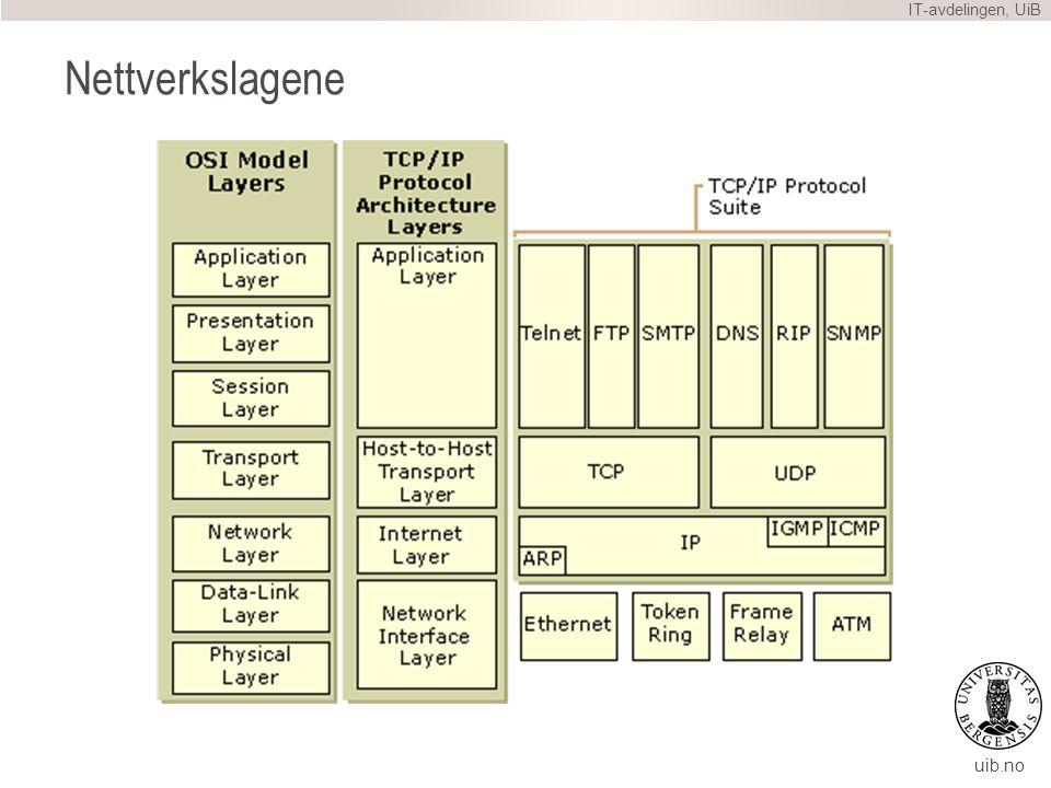 uib.no Nettverkspakken (IP) Typisk 1500 bits (MTU) Noen headere: –Avsenders IP og port –Mottakers IP og port –Protokoll (UDP, TCP, etc) –Andre metadata –Informasjon til nettverksutstyr og operativsystem Og så de faktiske dataene vi vil sende… –Informasjon til telefoner og telefonsentral IT-avdelingen, UiB