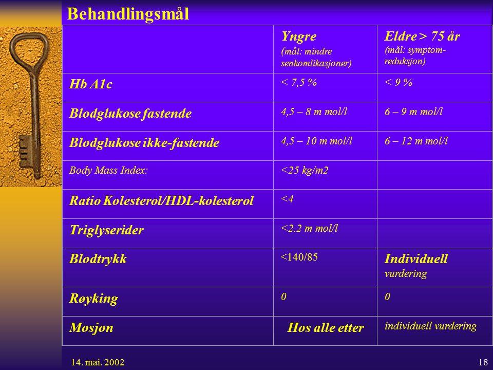18 Behandlingsmål Yngre ( mål: mindre senkomlikasjoner) Eldre > 75 år (mål: symptom- reduksjon) Hb A1c < 7,5 %< 9 % Blodglukose fastende 4,5 – 8 m mol/l6 – 9 m mol/l Blodglukose ikke-fastende 4,5 – 10 m mol/l6 – 12 m mol/l Body Mass Index:<25 kg/m2 Ratio Kolesterol/HDL-kolesterol <4 Triglyserider <2.2 m mol/l Blodtrykk <140/85 Individuell vurdering Røyking 00 Mosjon Hos alle etter individuell vurdering 14.