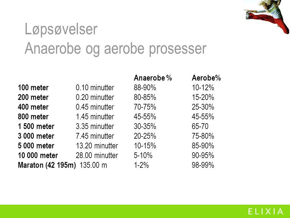 Løpsøvelser Anaerobe og aerobe prosesser Anaerobe %Aerobe% 100 meter 0.10 minutter88-90%10-12% 200 meter 0.20 minutter80-85%15-20% 400 meter 0.45 minutter70-75%25-30% 800 meter 1.45 minutter45-55%45-55% 1 500 meter 3.35 minutter30-35%65-70 3 000 meter 7.45 minutter20-25%75-80% 5 000 meter 13.20 minutter10-15%85-90% 10 000 meter 28.00 minutter5-10%90-95% Maraton (42 195m) 135.00 m1-2%98-99%