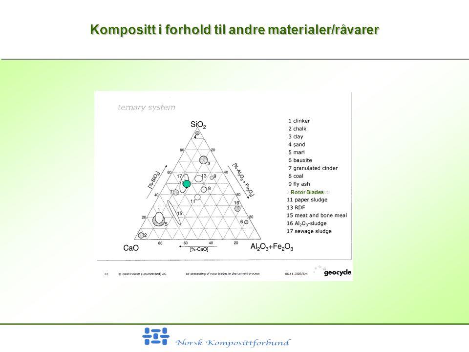 Kompositt i forhold til andre materialer/råvarer Rotor Blades