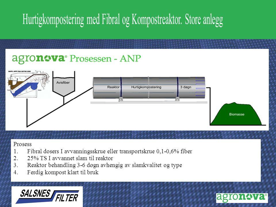 Prosess 1.Fibral dosers I avvanningsskrue eller transportskrue 0,1-0,6% fiber 2.25% TS I avvannet slam til reaktor 3.Reaktor behandling 3-6 døgn avhengig av slamkvalitet og type 4.Ferdig kompost klart til bruk