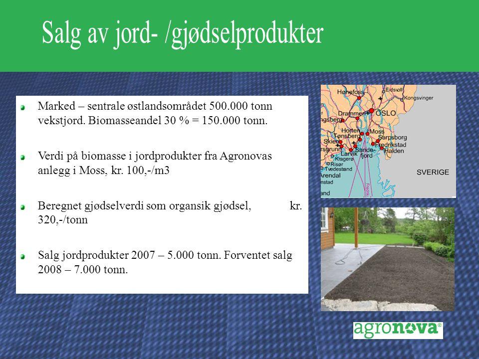 Marked – sentrale østlandsområdet 500.000 tonn vekstjord. Biomasseandel 30 % = 150.000 tonn. Verdi på biomasse i jordprodukter fra Agronovas anlegg i