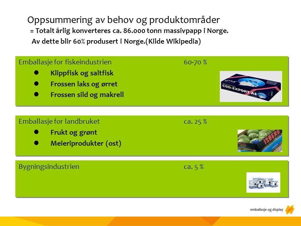 Oppsummering av behov og produktområder = Totalt årlig konverteres ca.