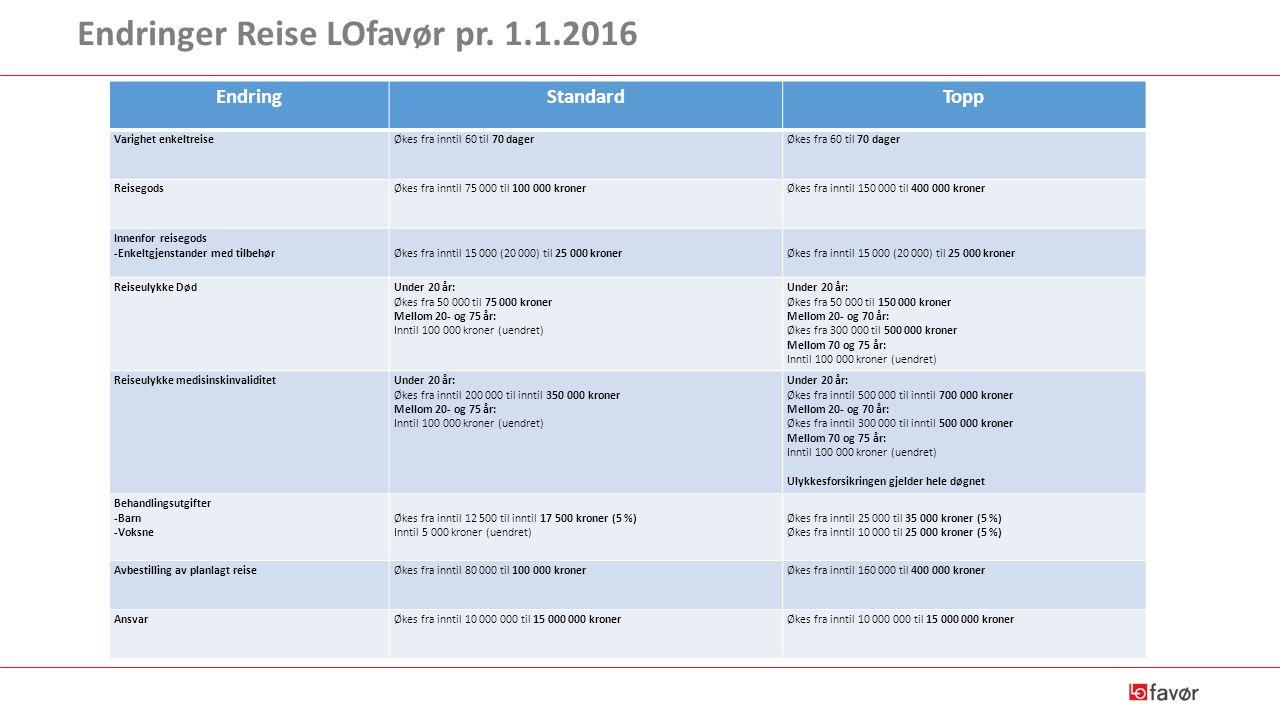 Endringer Reise LOfavør pr. 1.1.2016 EndringStandardTopp Varighet enkeltreiseØkes fra inntil 60 til 70 dagerØkes fra 60 til 70 dager ReisegodsØkes fra