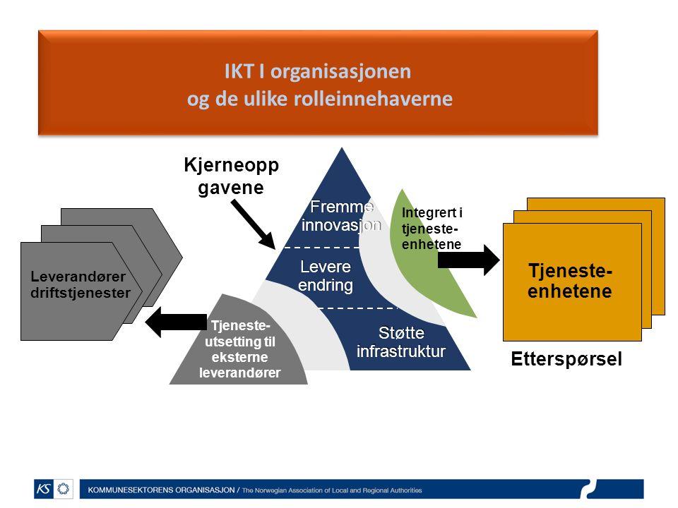 IKT I organisasjonen og de ulike rolleinnehaverne Fremme innovasjon Fremme innovasjon Levere endring Støtte infrastruktur Kjerneopp gavene Tjeneste- utsetting til eksterne leverandører Leverandører driftstjenester Tjeneste- enhetene Integrert i tjeneste- enhetene Etterspørsel