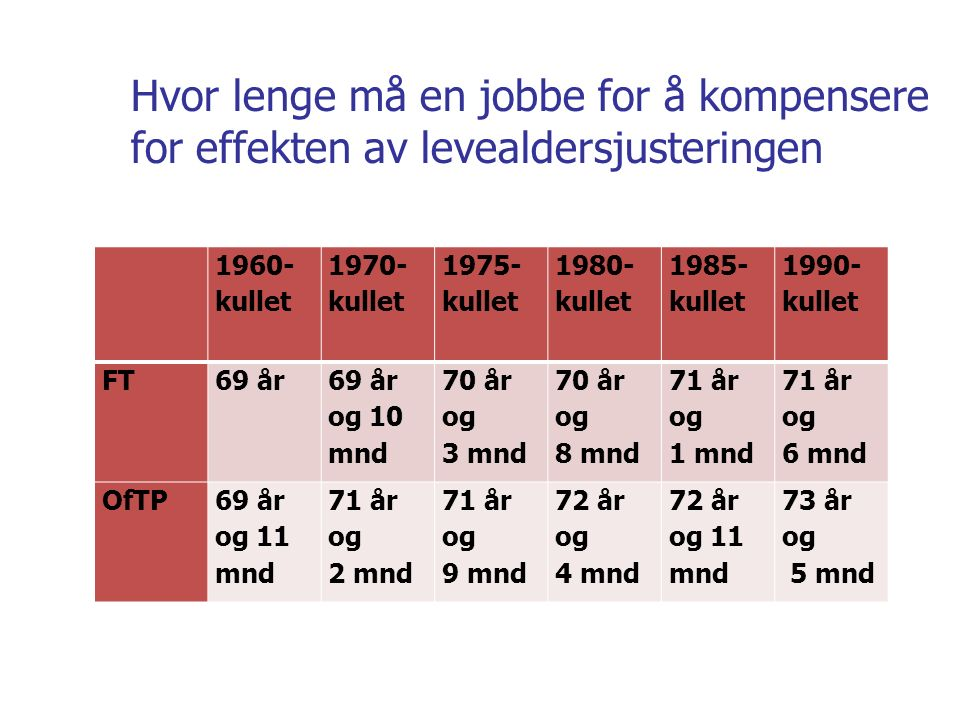 1960- kullet 1970- kullet 1975- kullet 1980- kullet 1985- kullet 1990- kullet FT69 år 69 år og 10 mnd 70 år og 3 mnd 70 år og 8 mnd 71 år og 1 mnd 71