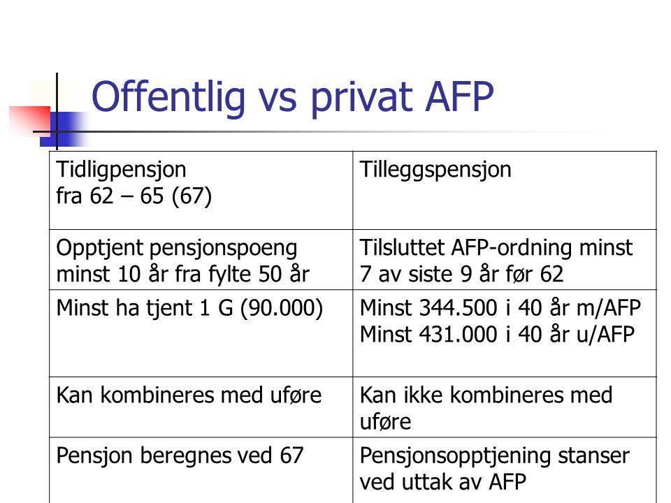 Offentlig vs privat AFP Tidligpensjon fra 62 – 65 (67) Tilleggspensjon Opptjent pensjonspoeng minst 10 år fra fylte 50 år Tilsluttet AFP-ordning minst