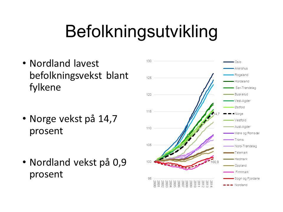 Befolkningsutvikling Nordland lavest befolkningsvekst blant fylkene Norge vekst på 14,7 prosent Nordland vekst på 0,9 prosent