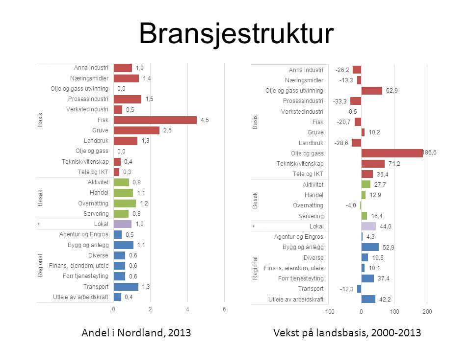 Bransjestruktur Andel i Nordland, 2013Vekst på landsbasis, 2000-2013