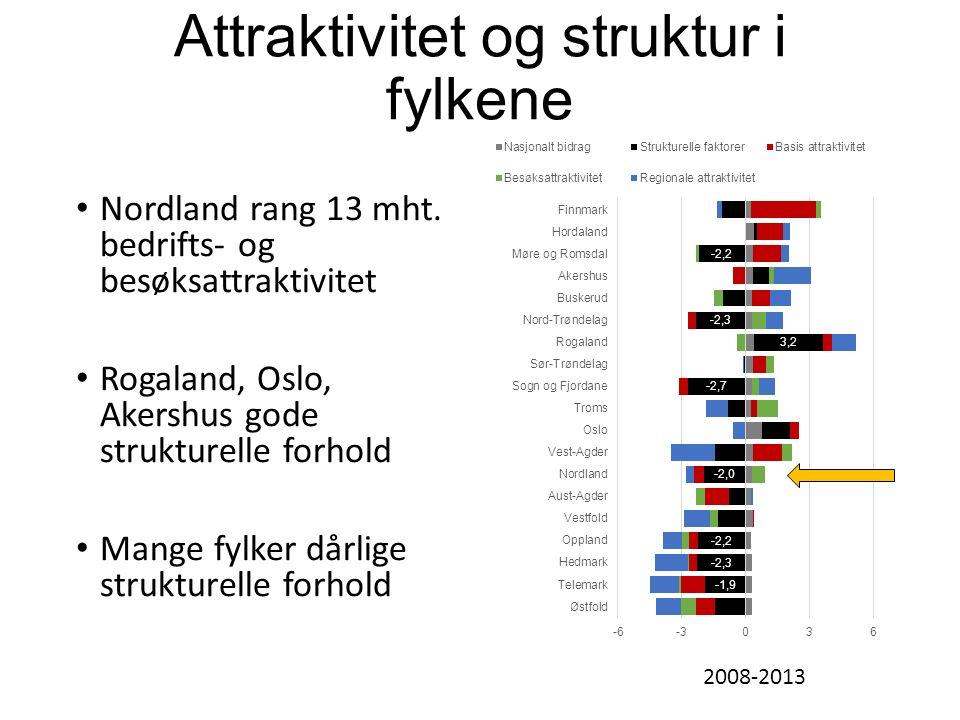 Attraktivitet og struktur i fylkene Nordland rang 13 mht.
