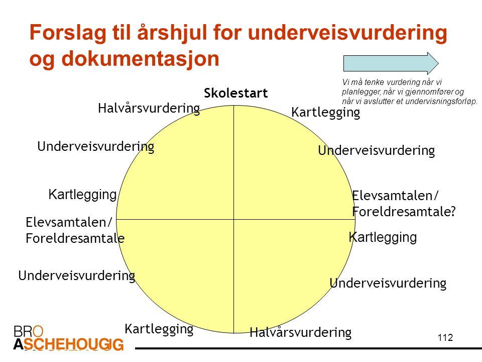 112 Forslag til årshjul for underveisvurdering og dokumentasjon Skolestart Kartlegging Underveisvurdering Kartlegging Underveisvurdering Elevsamtalen/ Foreldresamtale.