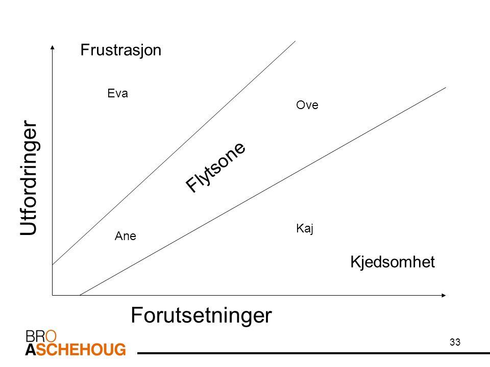 33 Kjedsomhet Frustrasjon Utfordringer Forutsetninger Eva Ove Ane Kaj Flytsone