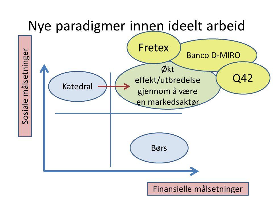 Nye paradigmer innen ideelt arbeid Børs Katedral Finansielle målsetninger Sosiale målsetninger Økt effekt/utbredelse gjennom å være en markedsaktør Banco D-MIRO Q42 Fretex