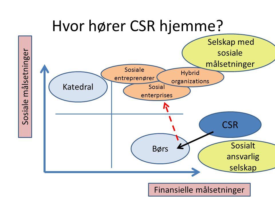 Hvor hører CSR hjemme.