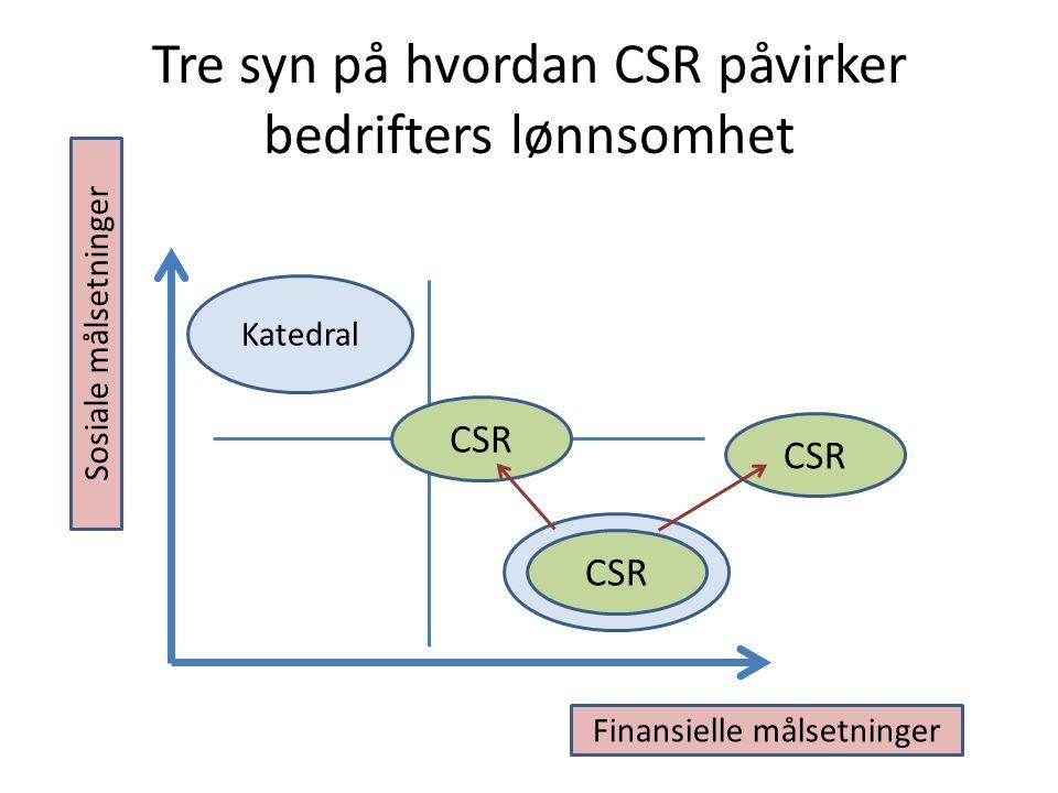 Tre syn på hvordan CSR påvirker bedrifters lønnsomhet Børs Katedral Finansielle målsetninger Sosiale målsetninger CSR