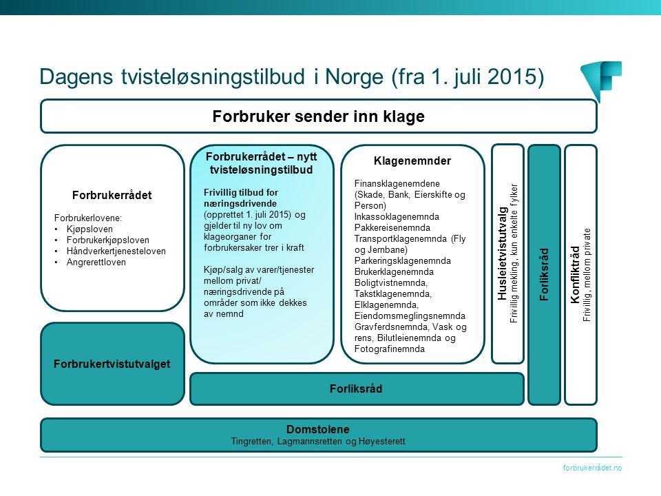 forbrukerrådet.no Dagens tvisteløsningstilbud i Norge (fra 1. juli 2015) Forbruker sender inn klage Forbrukerrådet Forbrukerlovene: Kjøpsloven Forbruk