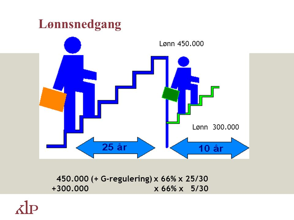 Lønn 450.000 450.000 (+ G-regulering) x 66% x 25/30 +300.000 x 66% x 5/30 Lønn 300.000 Lønnsnedgang