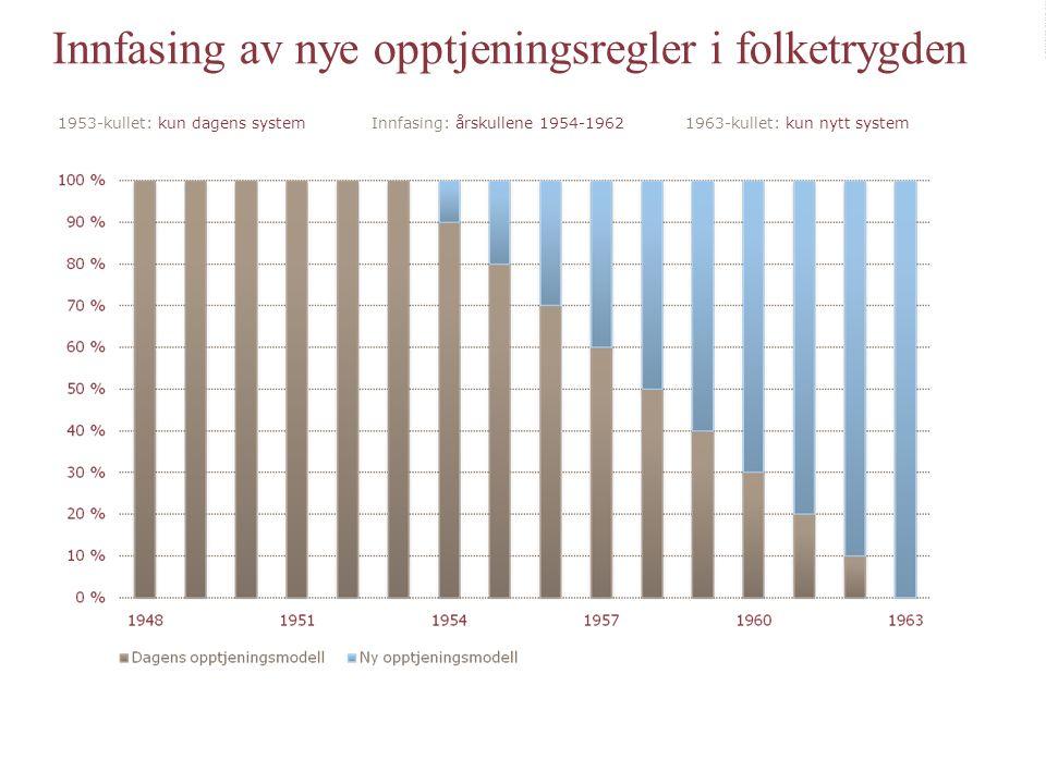 Innfasing av nye opptjeningsreglerInnfasing av nye opptjeningsregler 1953-kullet: kun dagens systemInnfasing: årskullene 1954-19621963-kullet: kun nyt