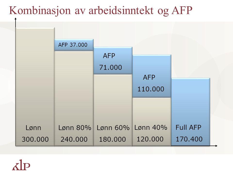 Full AFP 170.400 Lønn 300.000 AFP 110.000 Lønn 40% 120.000 Lønn 60% 180.000 AFP 71.000 Lønn 80% 240.000 AFP 37.000 Kombinasjon av arbeidsinntekt og AF