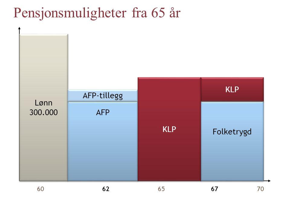 Lønn 300.000 Lønn 300.000 6062656770 Folketrygd KLP AFP AFP-tillegg KLP Pensjonsmuligheter fra 65 år