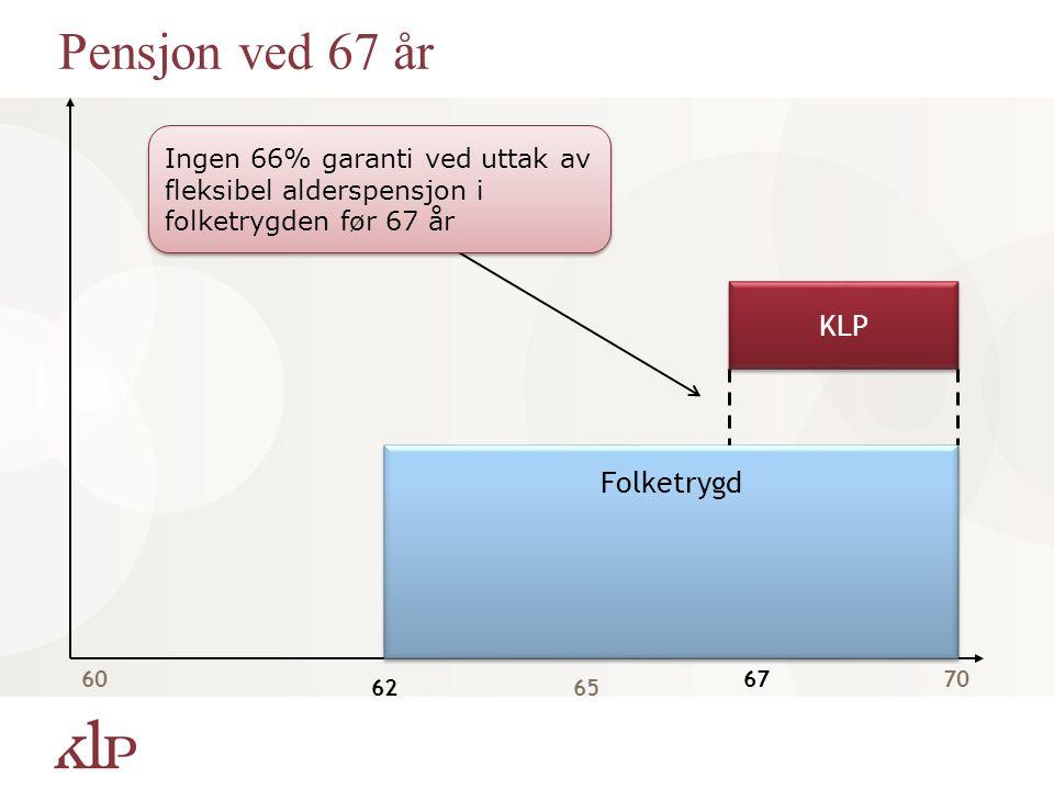 60 6265 67 Folketrygd KLP Pensjon ved 67 år 70 Ingen 66% garanti ved uttak av fleksibel alderspensjon i folketrygden før 67 år