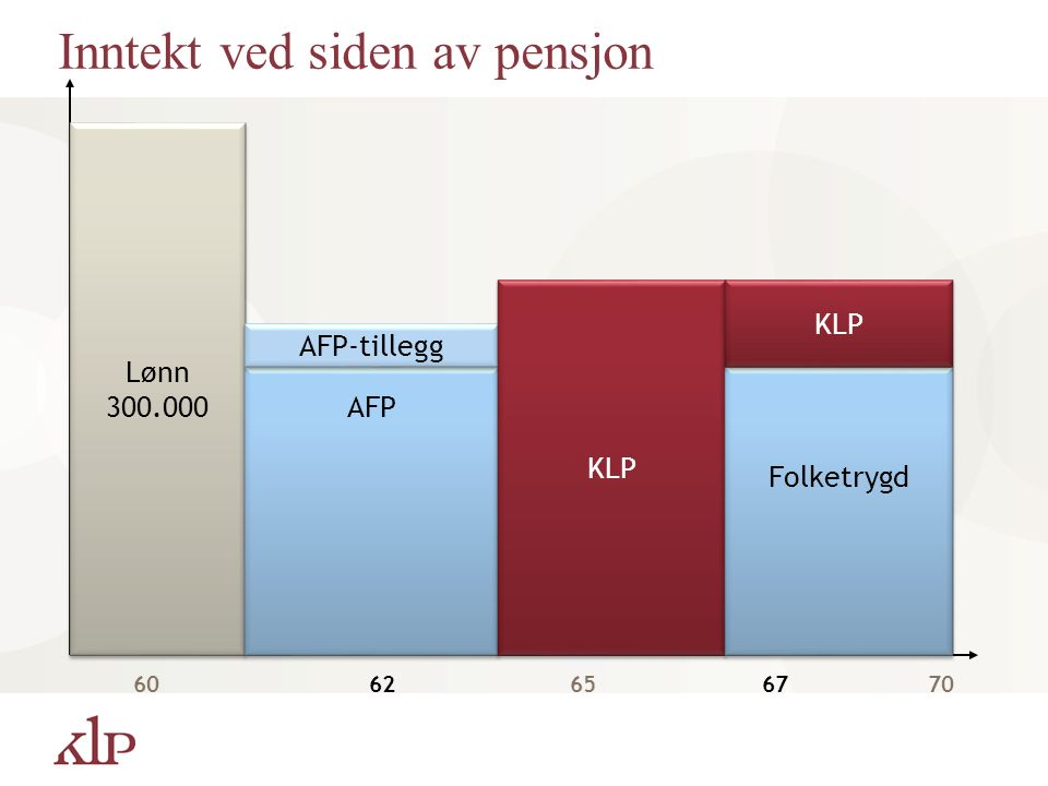 Lønn 300.000 Lønn 300.000 6062656770 AFP AFP-tillegg KLP Inntekt ved siden av pensjon Folketrygd KLP