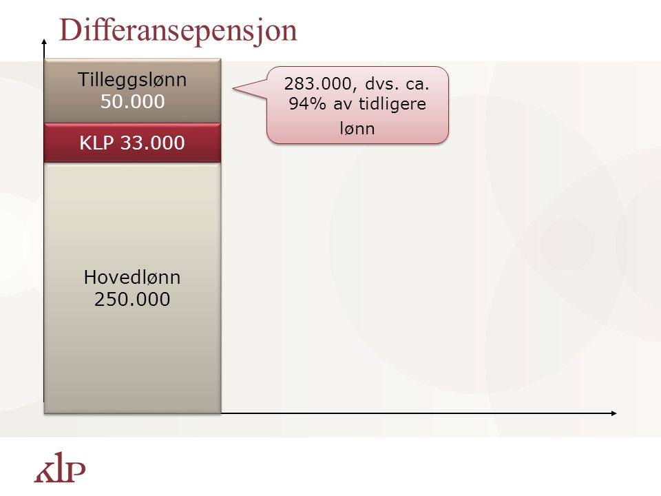 Hovedlønn 250.000 Hovedlønn 250.000 Tilleggslønn 50.000 Tilleggslønn 50.000 Differansepensjon KLP 33.000 283.000, dvs. ca. 94% av tidligere lønn