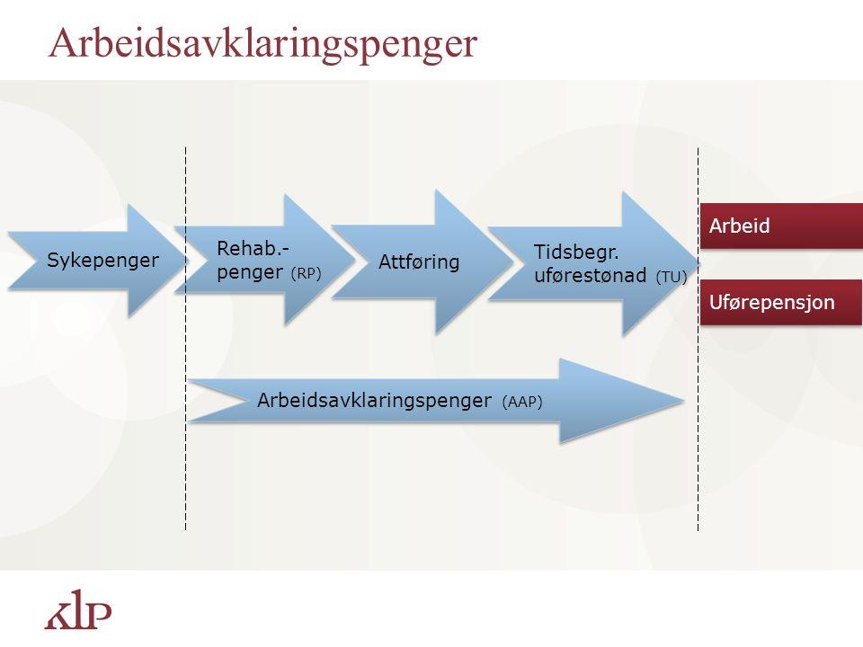 Arbeidsavklaringspenger Sykepenger Rehab.- penger (RP) Rehab.- penger (RP) Attføring Tidsbegr. uførestønad (TU) Tidsbegr. uførestønad (TU) Arbeidsavkl