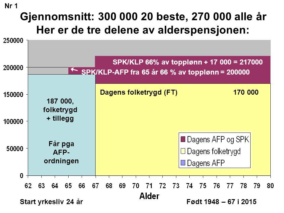 Får pga AFP- ordningen Start yrkesliv 24 årFødt 1948 – 67 i 2015 SPK/KLP 66% av topplønn + 17 000 = 217000 170 000 187 000, folketrygd + tillegg SPK/KLP-AFP fra 65 år 66 % av topplønn = 200000 Dagens folketrygd (FT) Her er de tre delene av alderspensjonen: Nr 1 Gjennomsnitt: 300 000 20 beste, 270 000 alle år