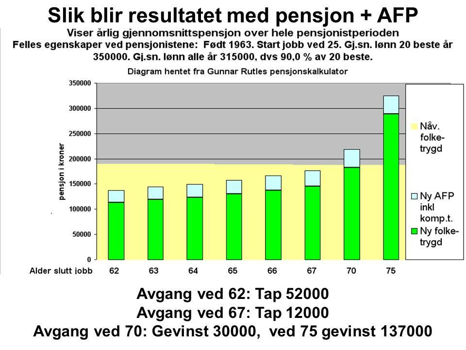 Avgang ved 62: Tap 52000 Avgang ved 67: Tap 12000 Avgang ved 70: Gevinst 30000, ved 75 gevinst 137000 Slik blir resultatet med pensjon + AFP