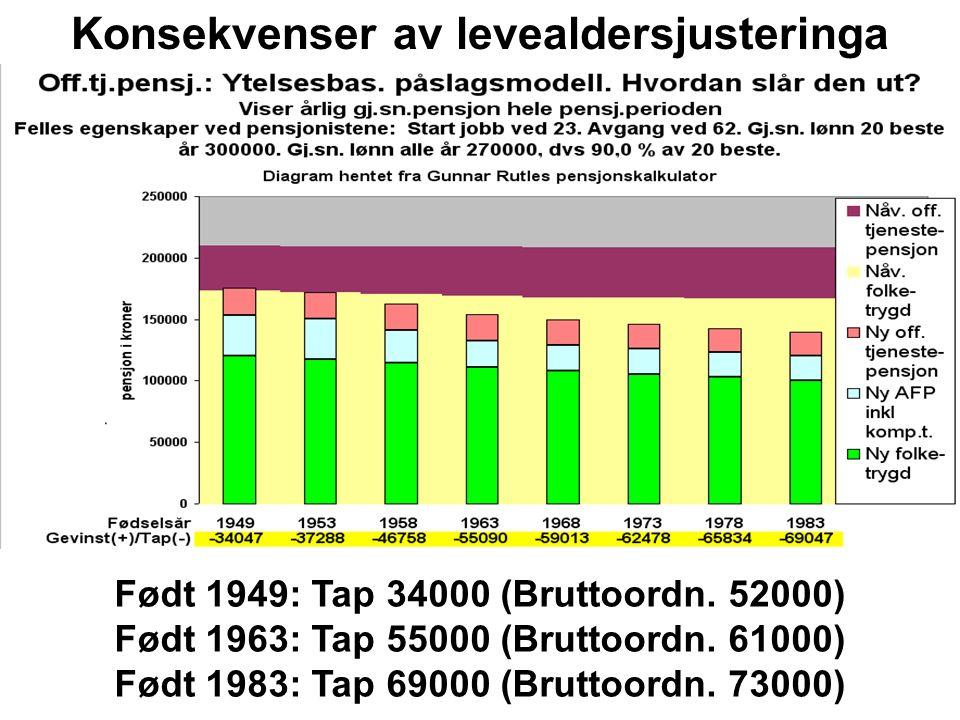 Født 1949: Tap 34000 (Bruttoordn. 52000) Født 1963: Tap 55000 (Bruttoordn.
