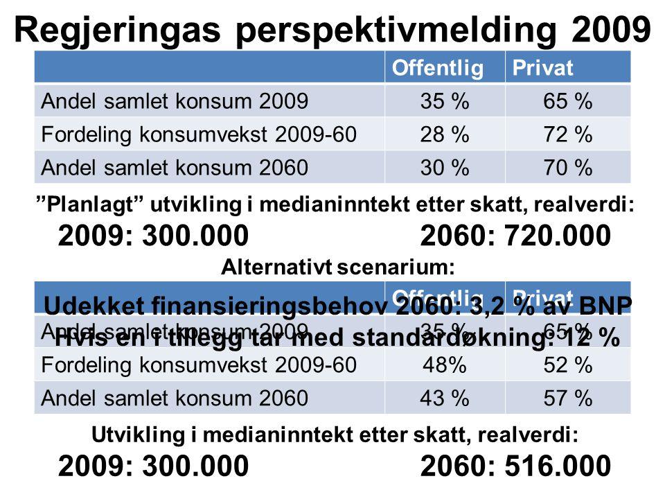 Regjeringas perspektivmelding 2009 OffentligPrivat Andel samlet konsum 200935 %65 % Fordeling konsumvekst 2009-6028 %72 % Andel samlet konsum 206030 %70 % Planlagt utvikling i medianinntekt etter skatt, realverdi: 2009: 300.000 2060: 720.000 Alternativt scenarium: OffentligPrivat Andel samlet konsum 200935 %65 % Fordeling konsumvekst 2009-6048%52 % Andel samlet konsum 206043 %57 % Utvikling i medianinntekt etter skatt, realverdi: 2009: 300.000 2060: 516.000 Udekket finansieringsbehov 2060: 3,2 % av BNP Hvis en i tillegg tar med standardøkning: 12 %