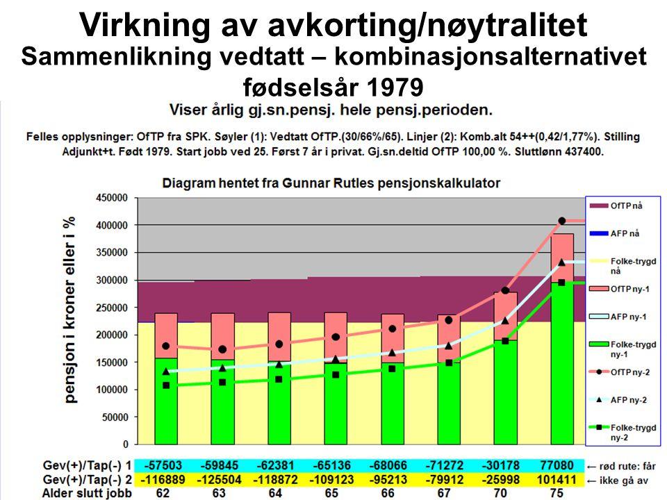 Virkning av avkorting/nøytralitet Sammenlikning vedtatt – kombinasjonsalternativet fødselsår 1979