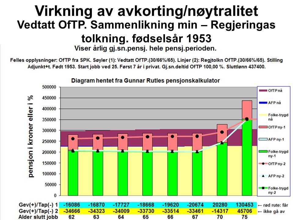 Virkning av avkorting/nøytralitet Vedtatt OfTP.Sammenlikning min – Regjeringas tolkning.