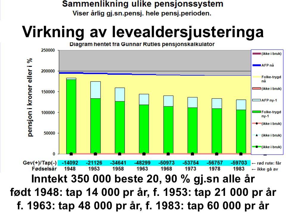 Inntekt 350 000 beste 20, 90 % gj.sn alle år født 1948: tap 14 000 pr år, f.